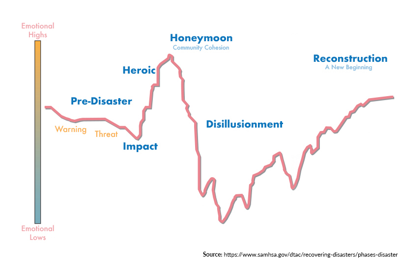 Graph showing the stages of Disaster Stress