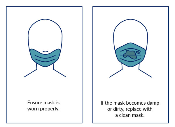 While wearing a mask
